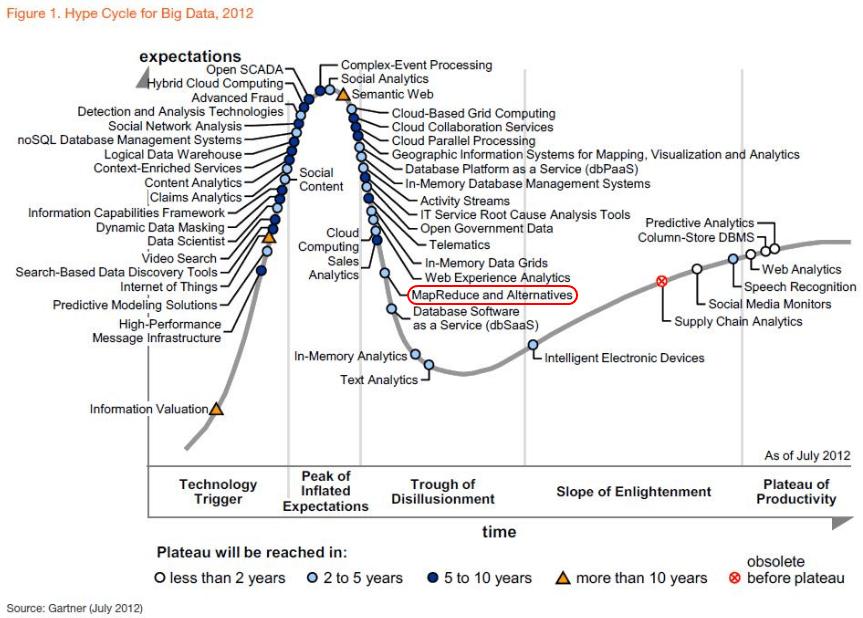 Gartner's Hype Cycle for Big Data chart