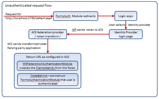 Unauthenticated request flow diagram