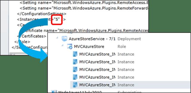 Scaling in Windows Azure Paas