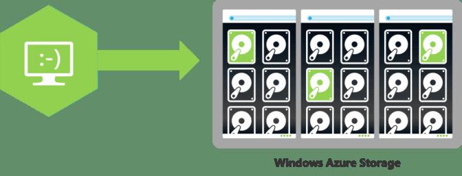 Windows Azure Virtual Machine on Blob Storage