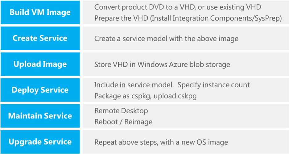 Installing Third Party Software on Windows Azure - What are