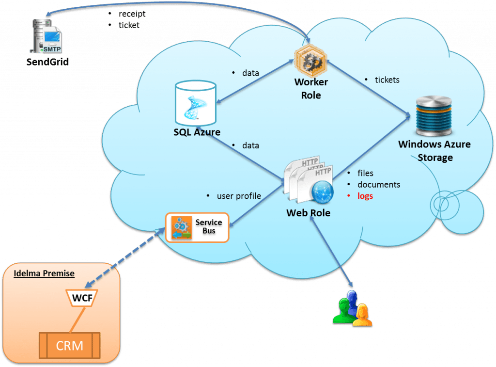 Moving Applications To The Cloud  Part 3  U2013 The Recommended