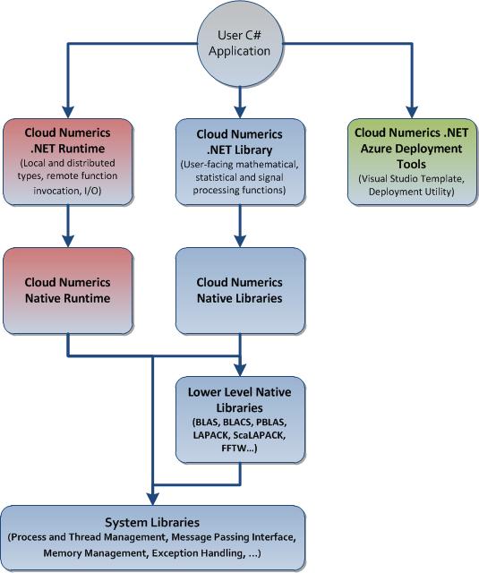 1645-Figure-1-CloudNumericsComponents.pn