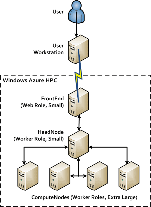 1645-Figure-2-WindowsAzureHPCComponents.