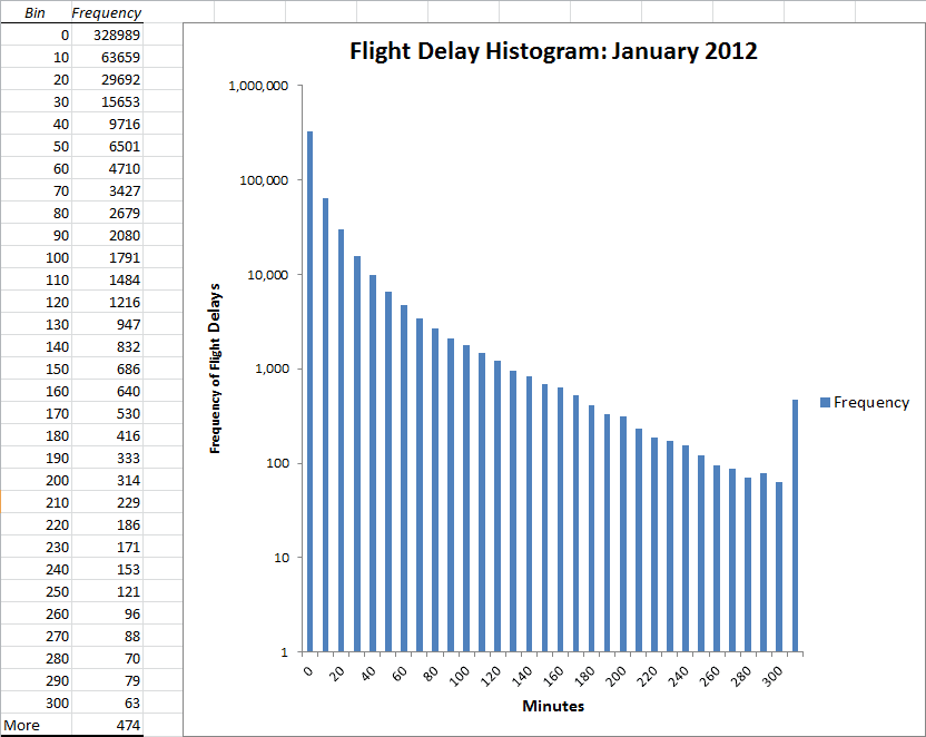 1645-Figure-4-FlightArrivalDelayHistogra