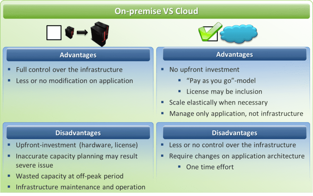Moving Applications To The Cloud Part 2 A Scenario
