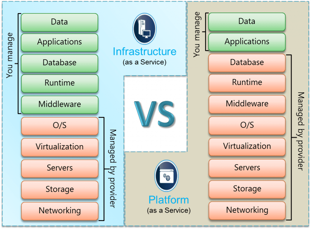 Comparing IAAS and PAAS: A Developer's Perspective - Simple Talk