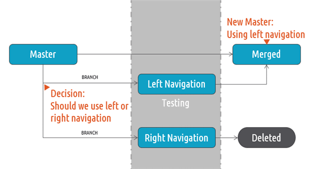 1704-left-vs-right-navigation-17bd39af-3