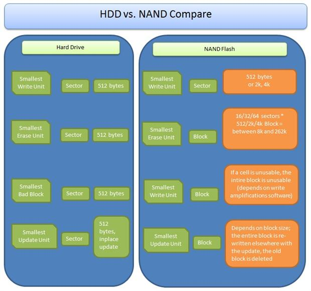 HDDs, SSDs and Database Considerations - Simple Talk
