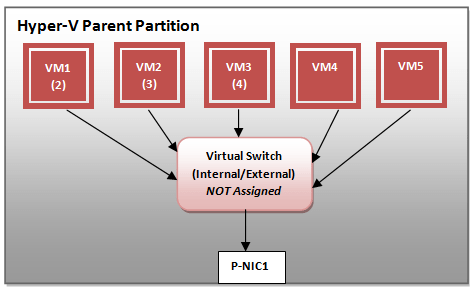 VLAN and Virtual Switch Not Assigned any VLAN Tag ID