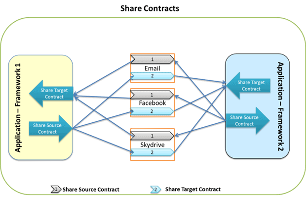 Share Contract Implementation