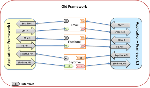 Traditional Share Implementation