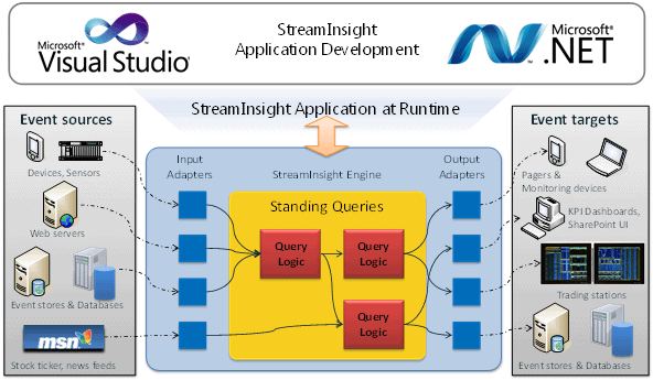 Streaminsight service for windows azure simple talk for Oracle cc b architecture