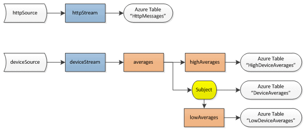 An event flow diagram for the SampleApplication project