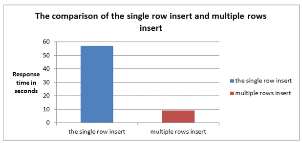 Comparing multiple rows insert vs single row insert with