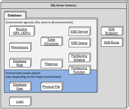 Components of a typical database environment