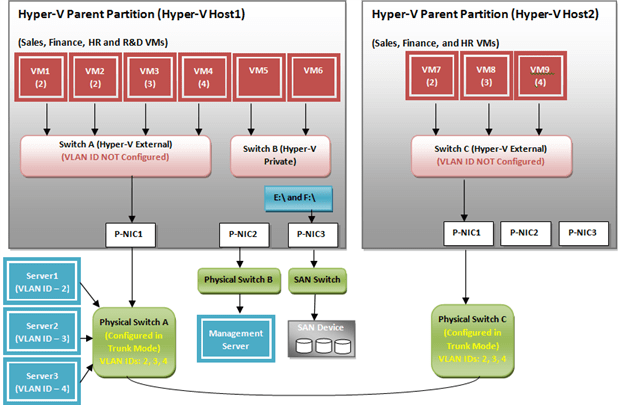 Microsoft hyper v networking and configuration part iii for Hyper v architecture diagram
