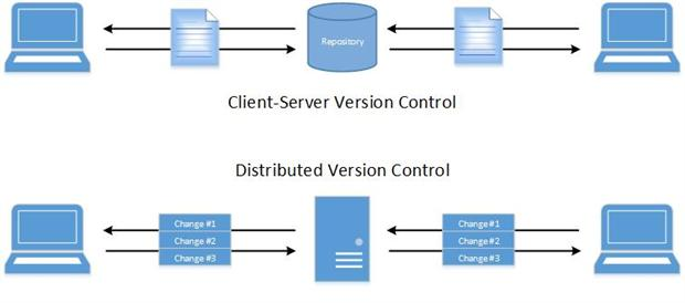 Client-Side Version Control Versus Distributed Version Control