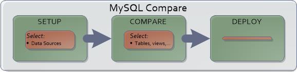 1801-mysql%20compare%20process-2d30a14e-