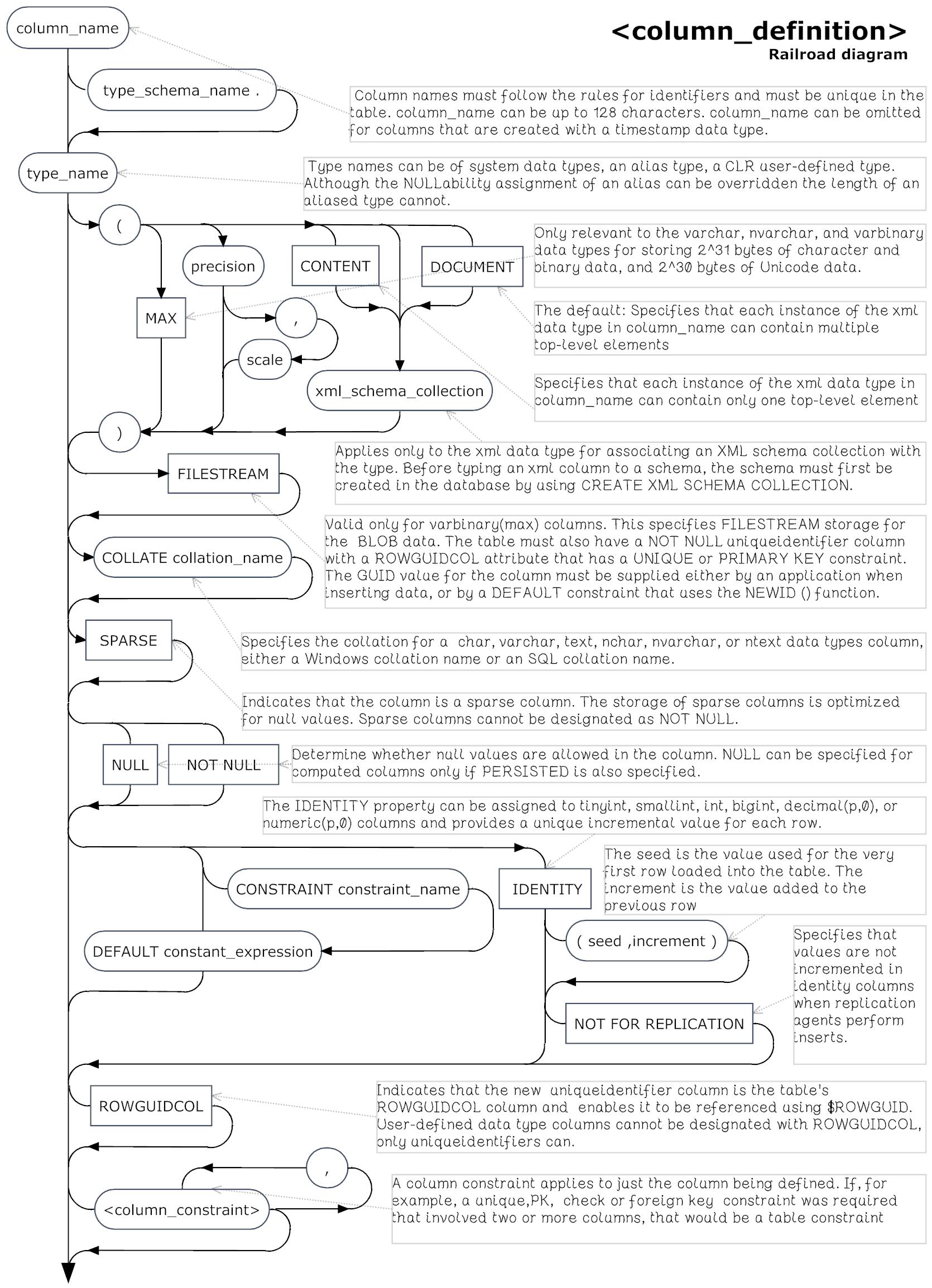 the column definition syntax