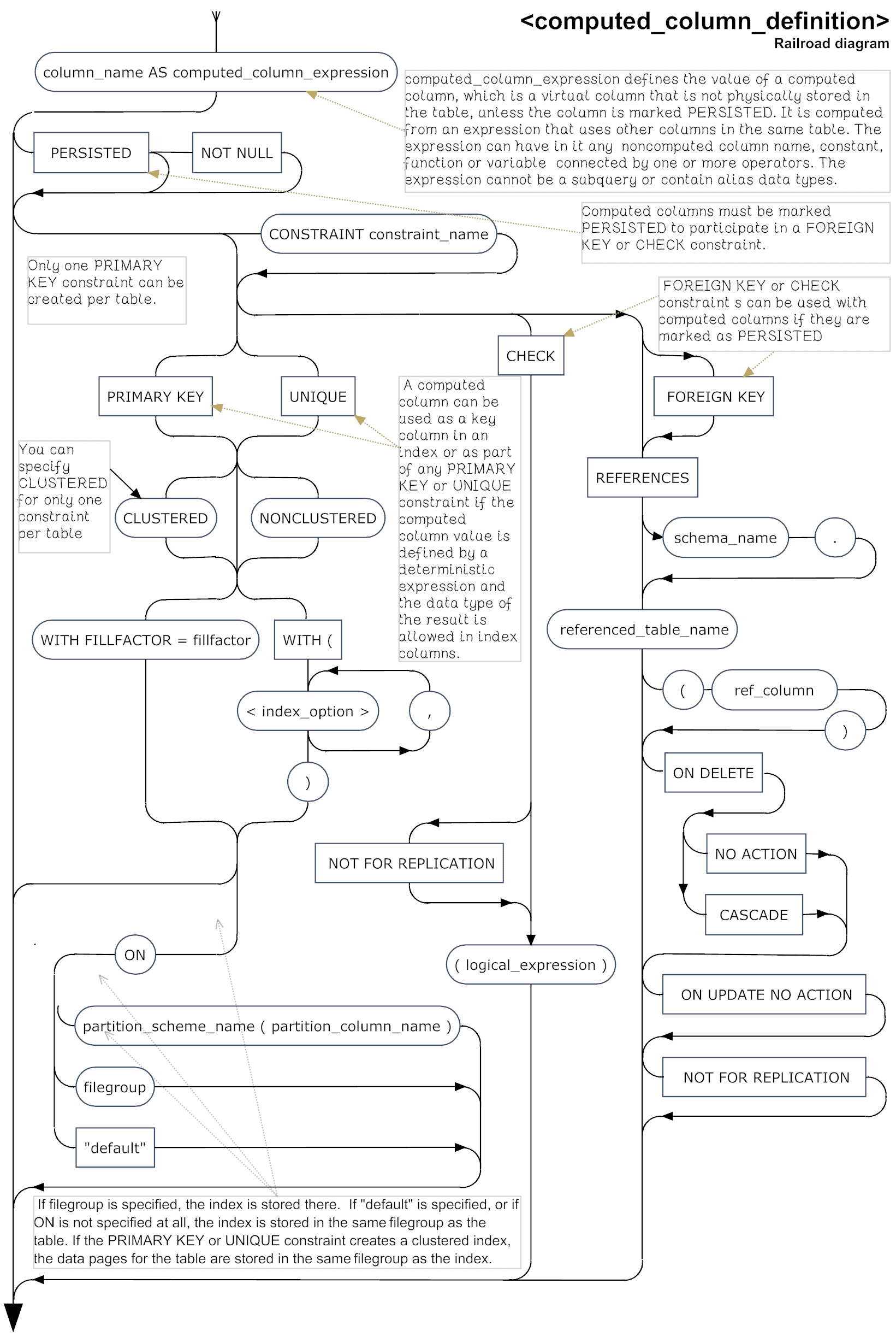 Sql server create table syntax diagrams simple talk computed column definition ccuart Image collections
