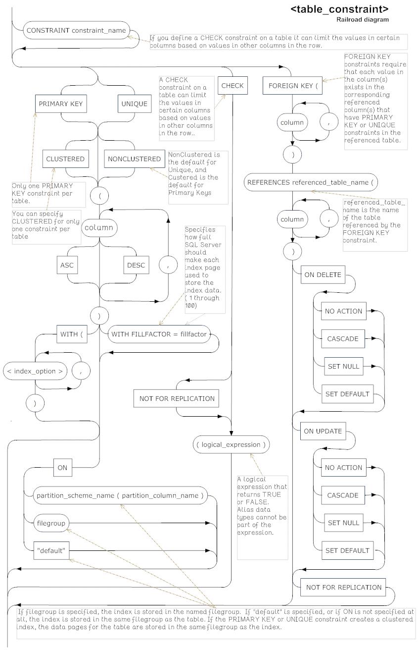 Sql Server Create Table Syntax Diagrams