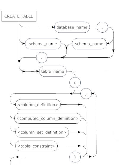 Sql server create table syntax diagrams simple talk the entry point is create table from here we can qualify the table name with the database name and schema name each separated by a full stop mydb ccuart Image collections