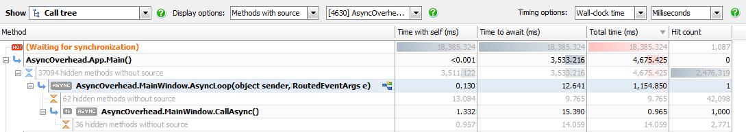 The overhead of async/await in NET 4 5 - Simple Talk