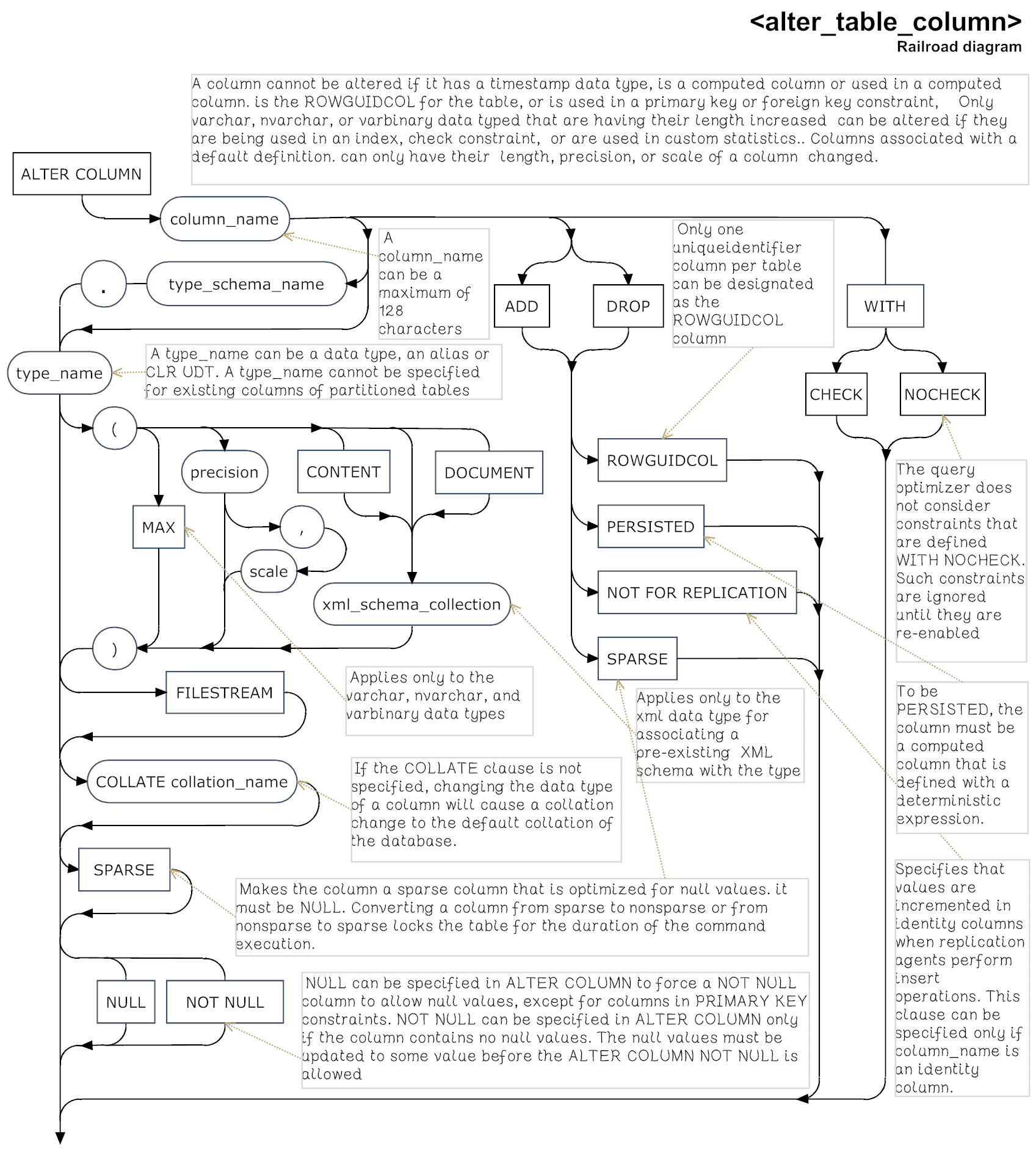 Sql Server Alter Table Syntax Diagrams