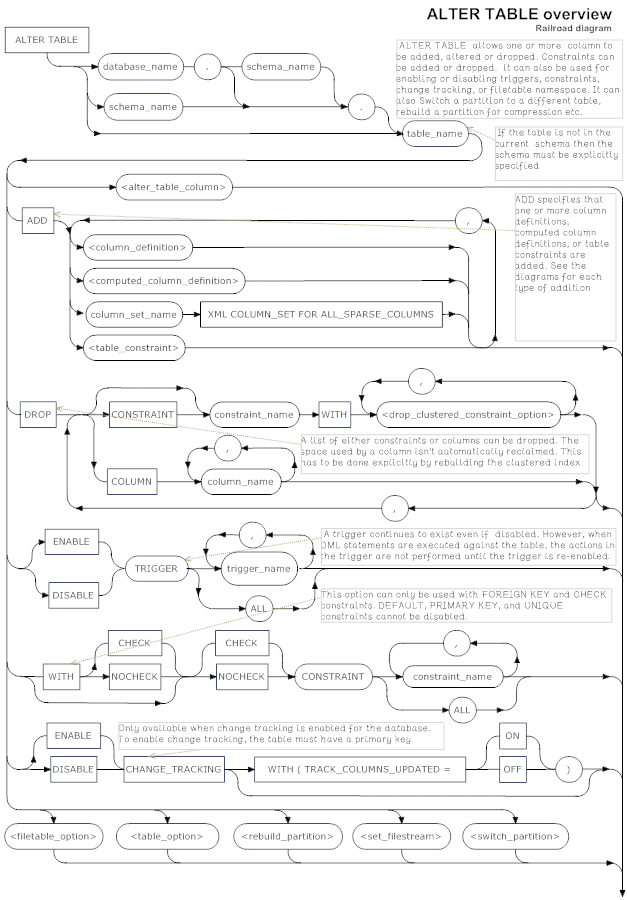 Sql Server Alter Table Syntax Diagrams Simple Talk