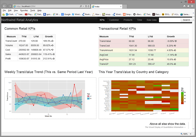 Creating a Business Intelligence Dashboard with R and ASP NET MVC