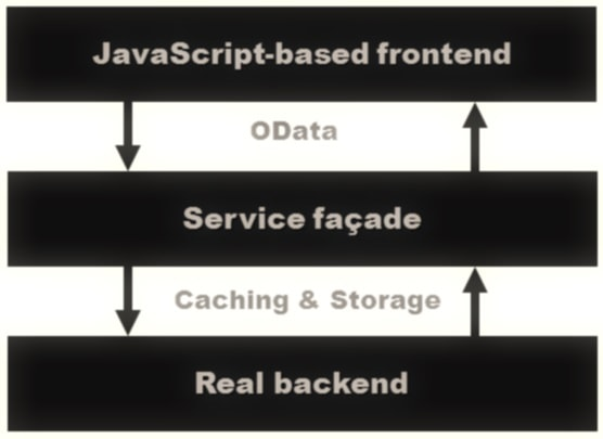 ASP NET MVC Paging with OData - Simple Talk