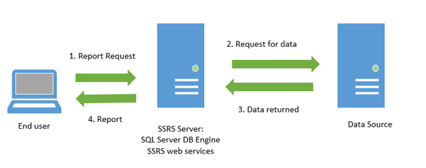 SQL Server Reporting Services Basics: Building SSRS Reports - Simple