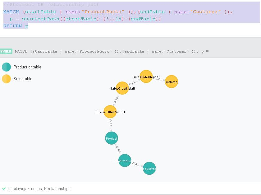 Experiments with NEO4J: Using a graph database as a SQL