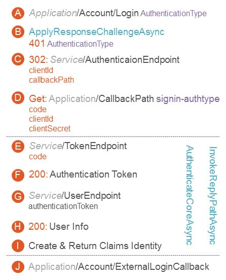2030-owin-oauth-steps-key-eba14057-7cdd-