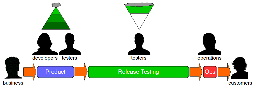 2129-Release-Testing-Is-Risk-Management-