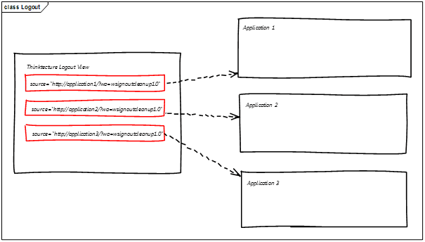 Introducing Single Sign-on to an existing ASP NET MVC