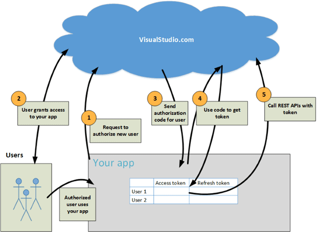 Building a Customised ALM Platform with TFS and VSO - Simple Talk