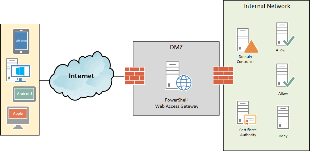 PowerShell Day-to-Day Admin Tasks: WMI, CIM and PSWA