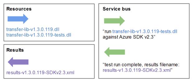 2198-Figure2-IntegrationTest-Description