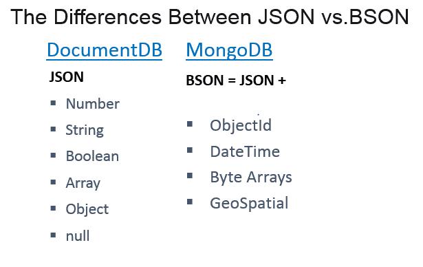 MongoDB vs  Azure DocumentDB - Simple Talk