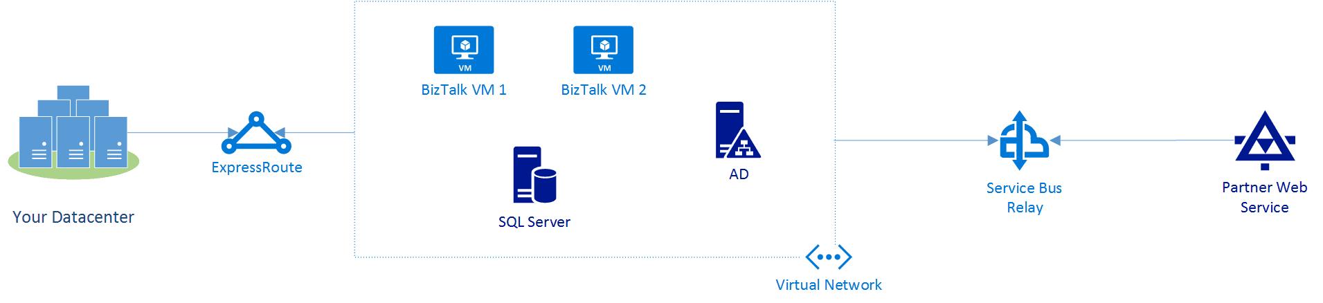 Azure BizTalk Services: BizTalk in Azure Infrastructure as a