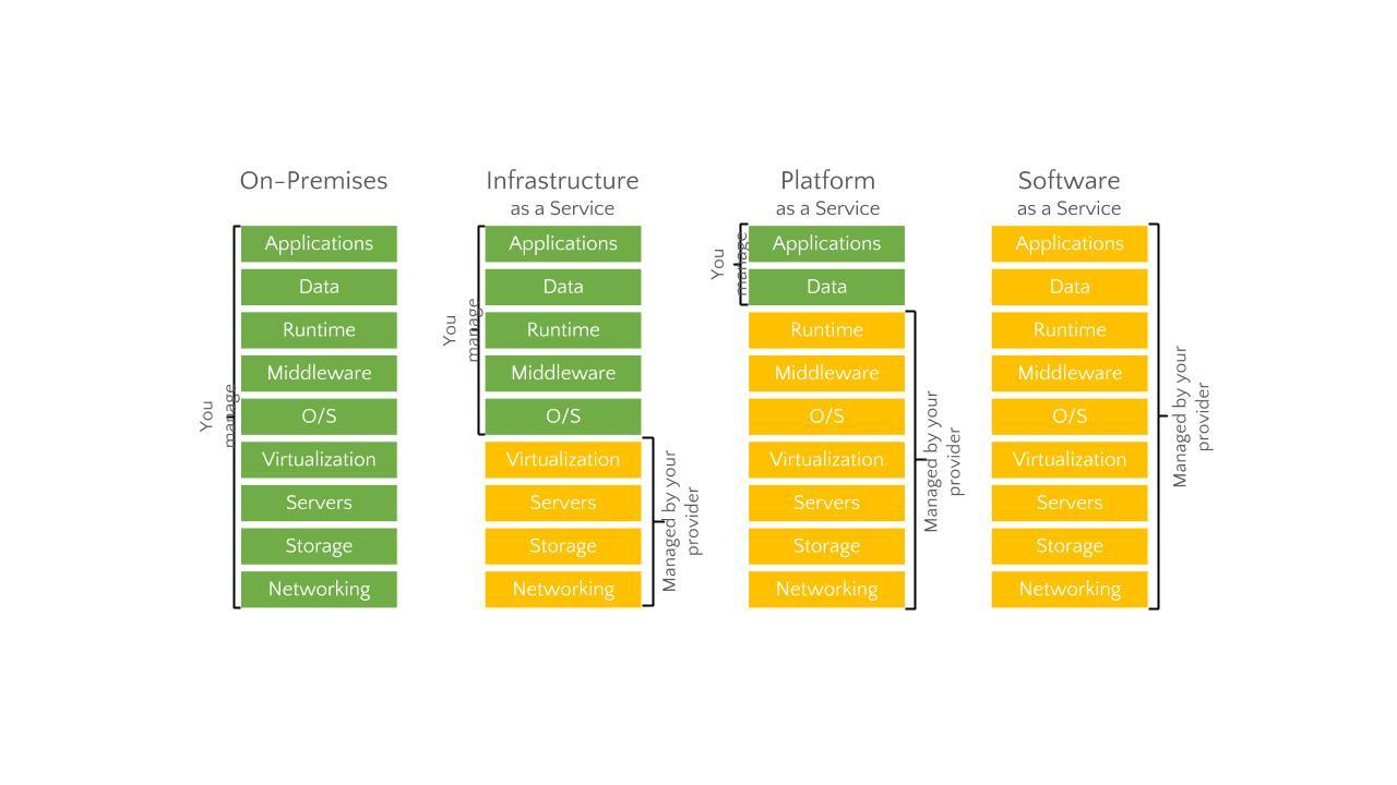 Microsoft azure cloud computing platform services - 2210 Cs 1 01 Comparison 620 Png