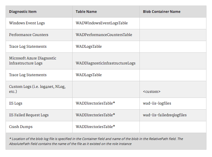 Microsoft Azure Diagnostics Part 1: Introduction - Simple Talk