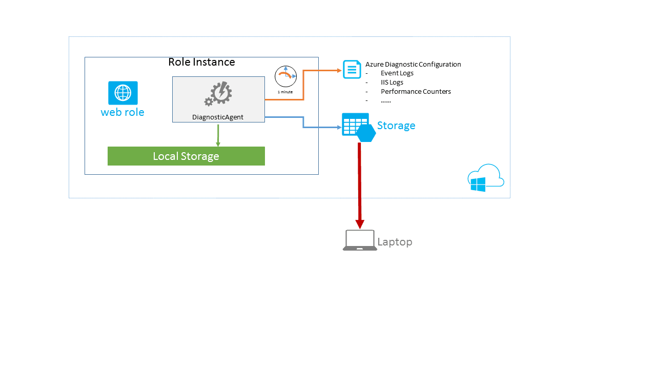 Microsoft Azure Diagnostics Part 2: Basic Configuration of