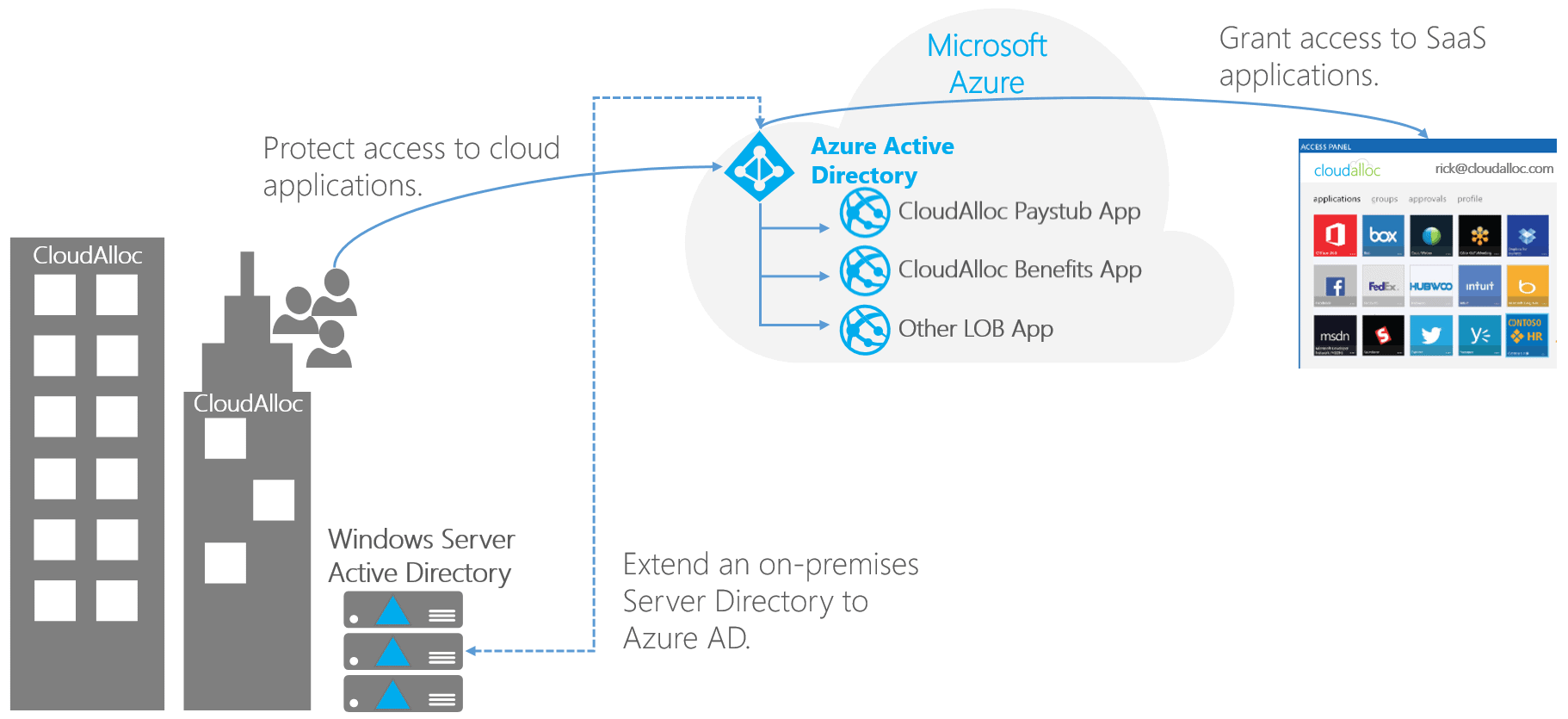 azure active directory part 1 an introduction simple talk