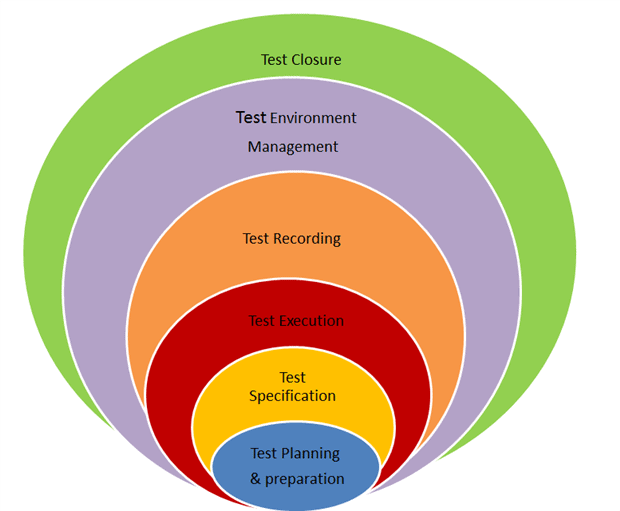 Testing And The Application Lifecycle Simple Talk