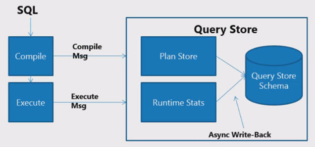 The Sql Server 2016 Query Store: Overview And Architecture