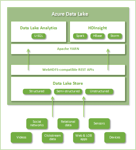 azure data lakes - simple talk