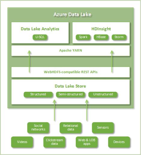 Azure Data Lakes - Simple Talk